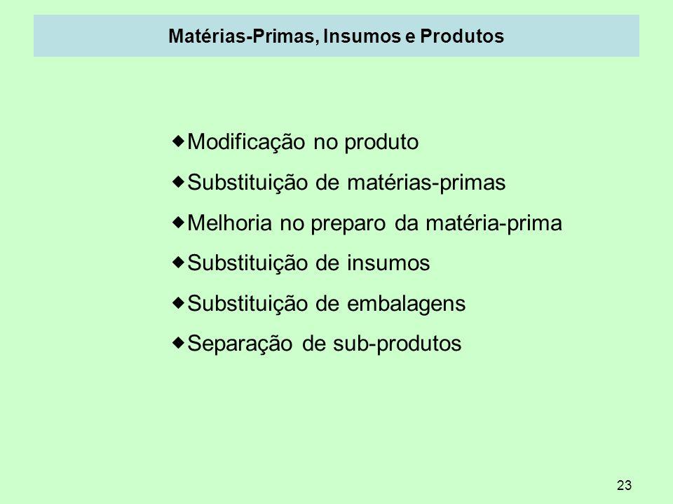 Matérias-Primas, Insumos e Produtos