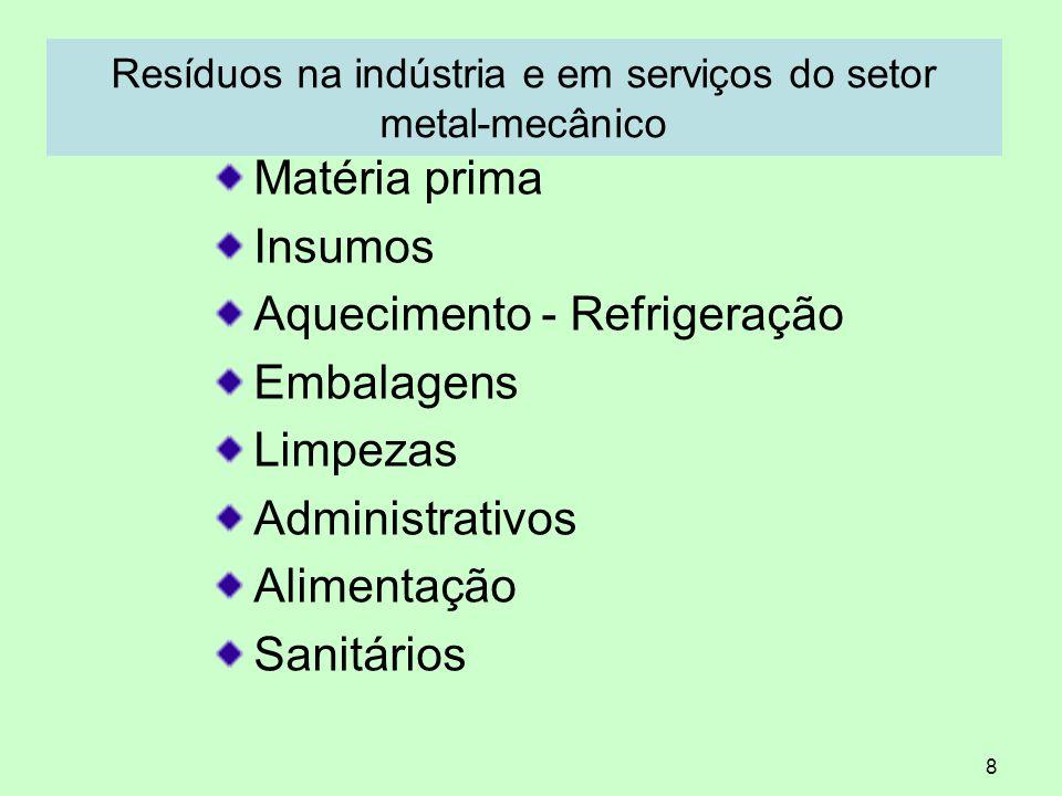 Resíduos na indústria e em serviços do setor metal-mecânico