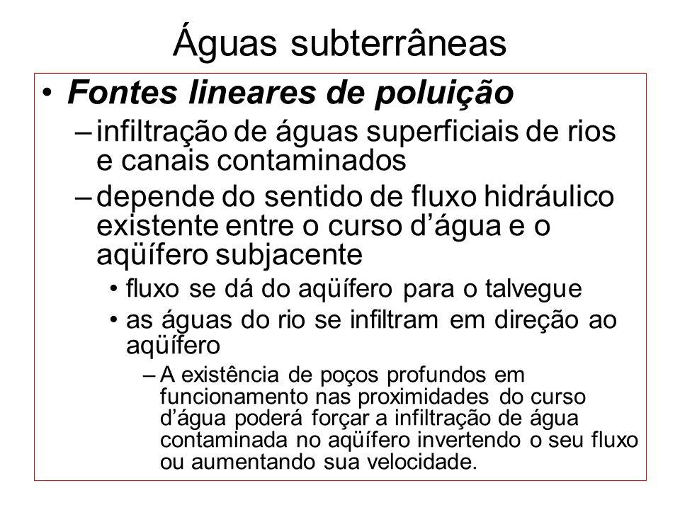 Águas subterrâneas Fontes lineares de poluição
