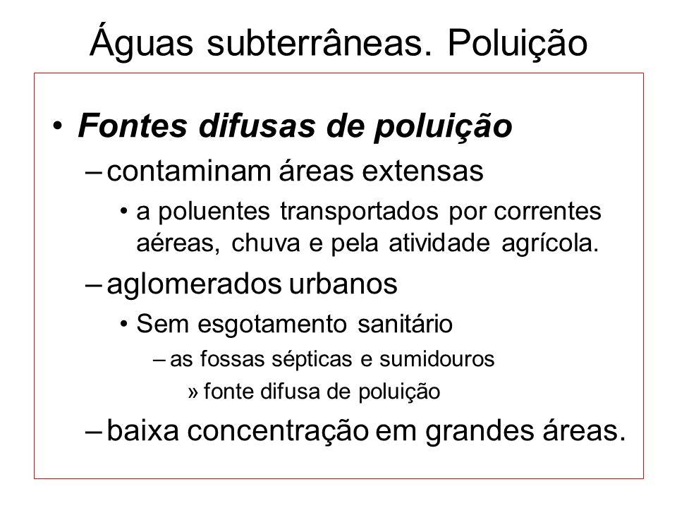 Águas subterrâneas. Poluição