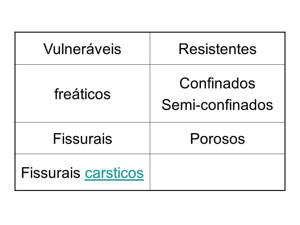 Vulneráveis Resistentes freáticos Confinados Semi-confinados Fissurais Porosos Fissurais carsticos