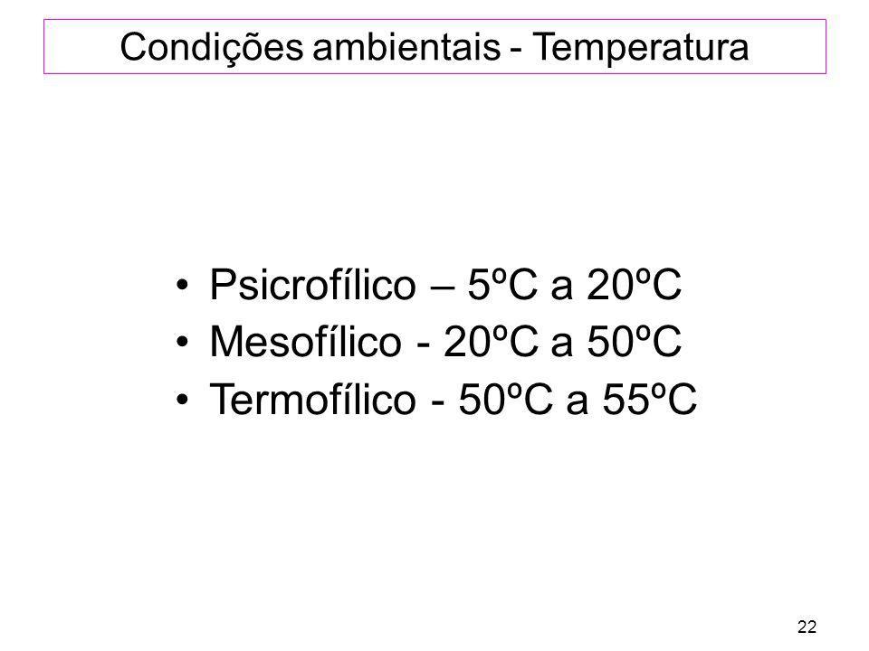 Condições ambientais - Temperatura