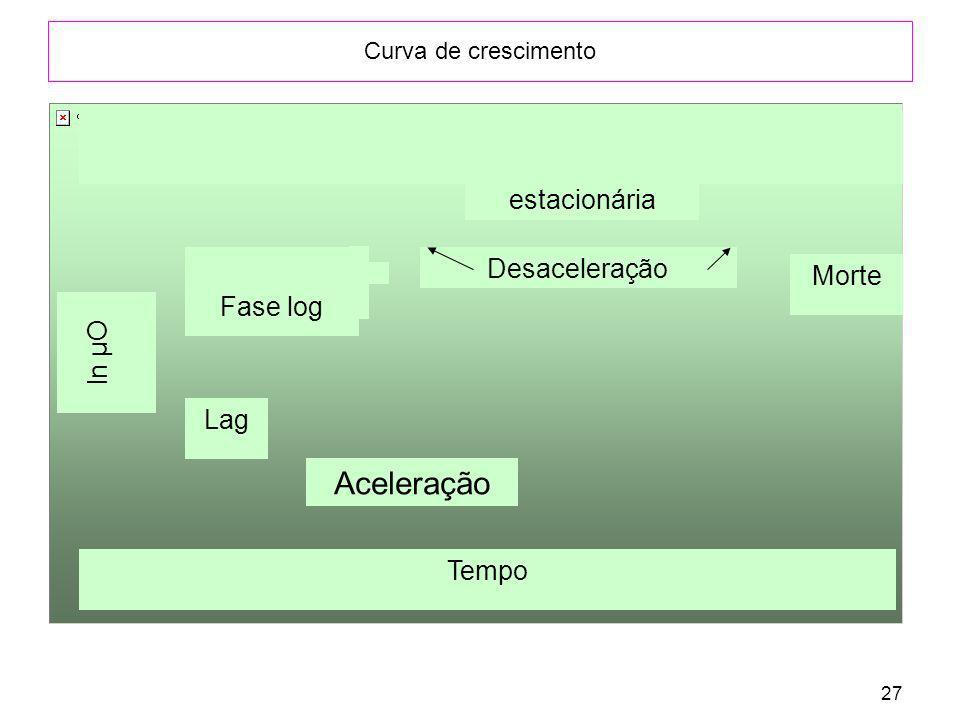 Aceleração estacionária Desaceleração Morte Fase log ln µO Lag Tempo