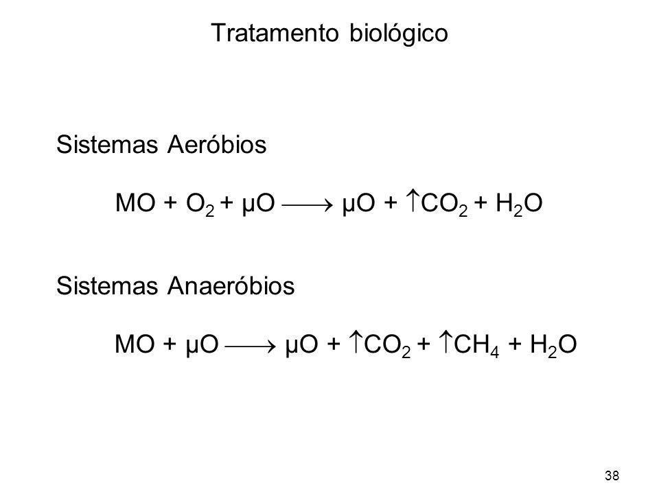 MO + µO  µO + CO2 + CH4 + H2O