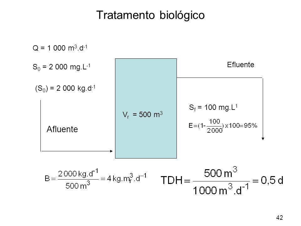 Tratamento biológico Afluente Q = 1 000 m3.d-1 Efluente