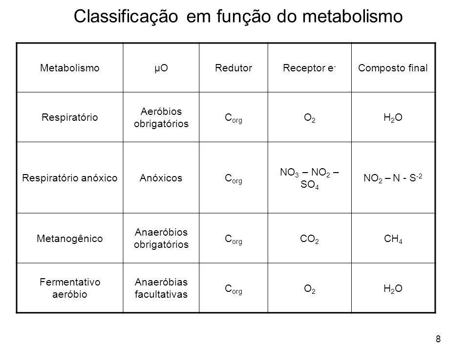 Classificação em função do metabolismo