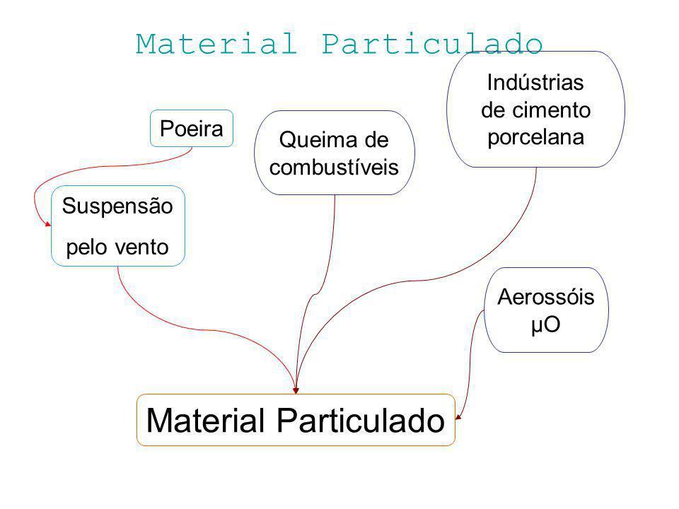 Material Particulado Material Particulado Indústrias de cimento