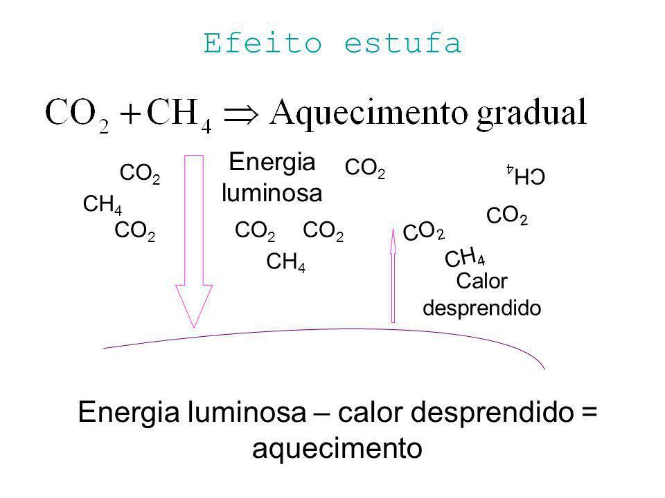 Energia luminosa – calor desprendido = aquecimento