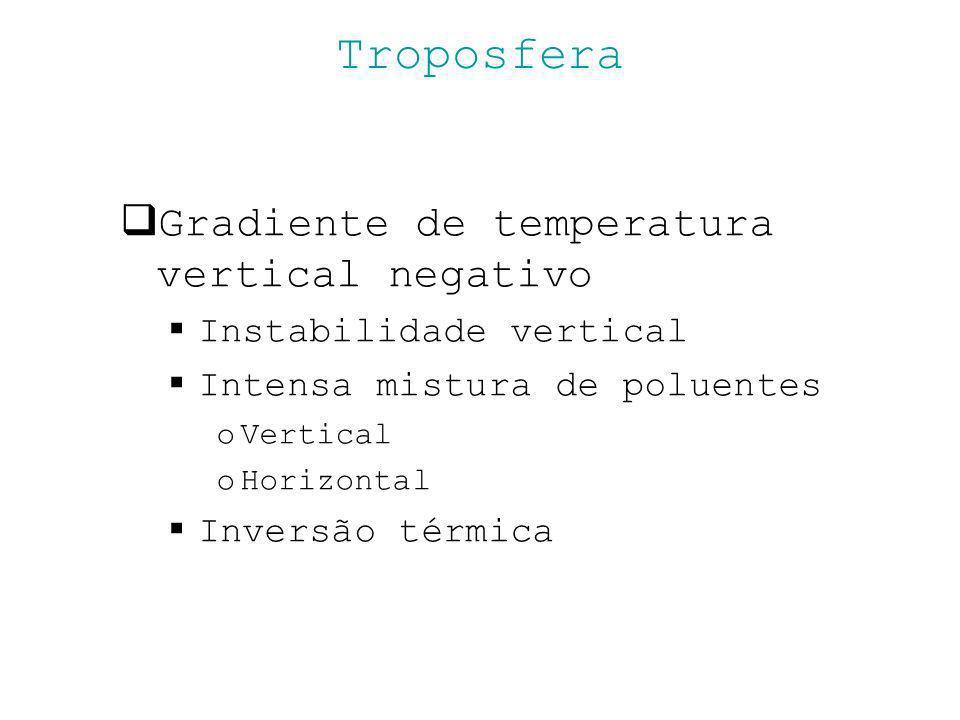 Troposfera Gradiente de temperatura vertical negativo