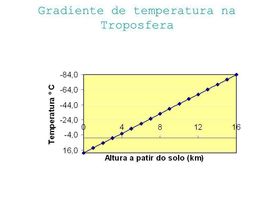 Gradiente de temperatura na Troposfera