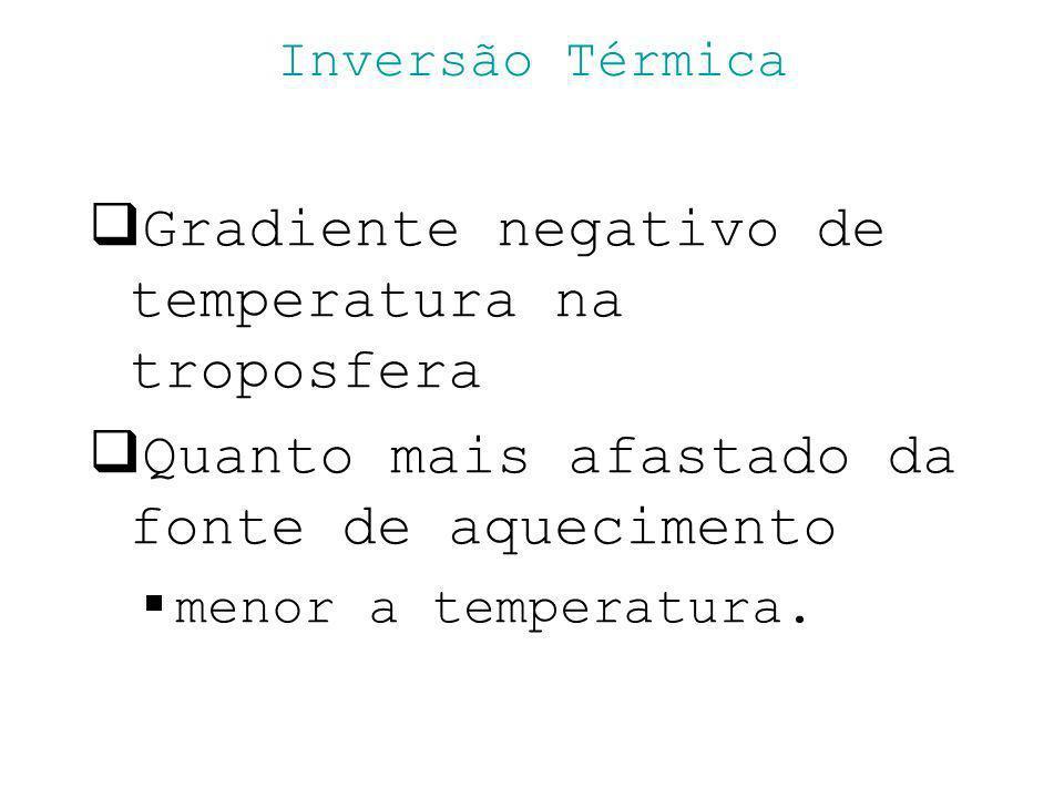 Gradiente negativo de temperatura na troposfera