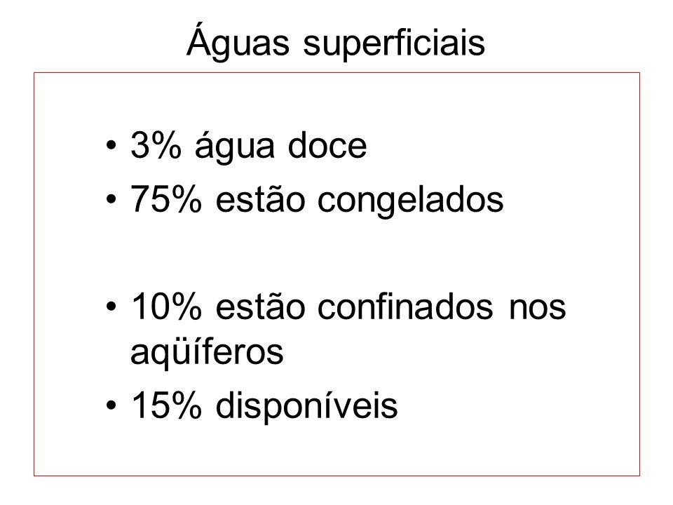 Águas superficiais 3% água doce. 75% estão congelados.