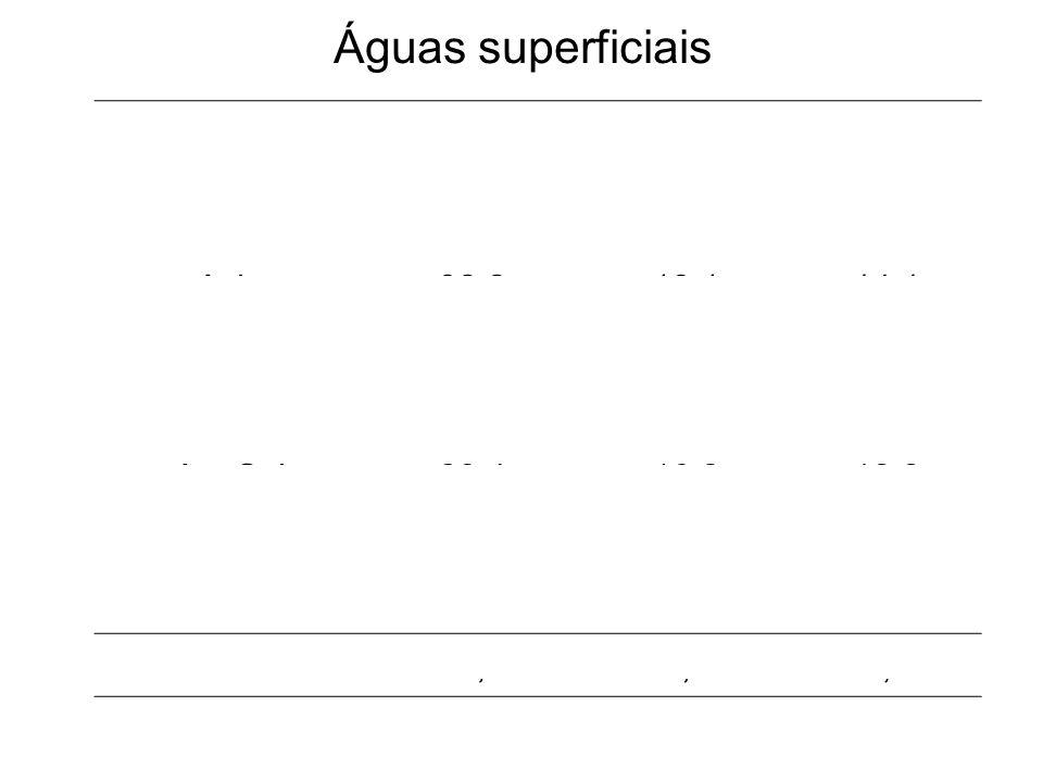 Águas superficiais Precipitação Evaporação Drenagem Continente km3/a