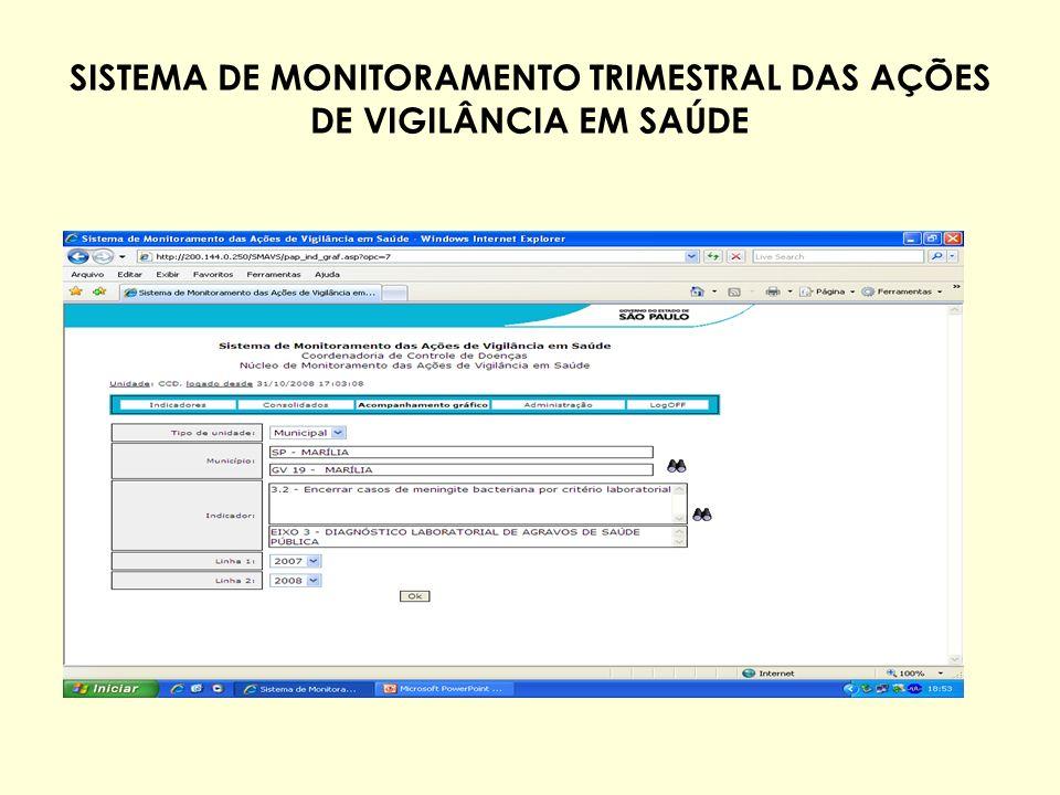 SISTEMA DE MONITORAMENTO TRIMESTRAL DAS AÇÕES DE VIGILÂNCIA EM SAÚDE