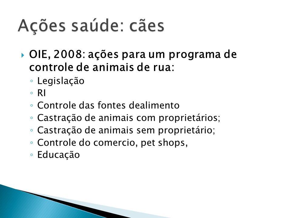 Ações saúde: cãesOIE, 2008: ações para um programa de controle de animais de rua: Legislação. RI. Controle das fontes dealimento.