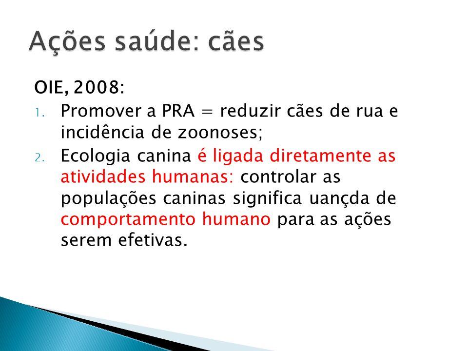 Ações saúde: cães OIE, 2008: Promover a PRA = reduzir cães de rua e incidência de zoonoses;