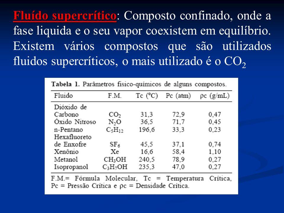Fluído supercrítico: Composto confinado, onde a fase liquida e o seu vapor coexistem em equilíbrio.