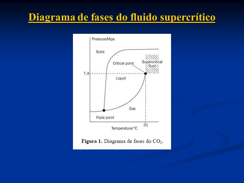 Diagrama de fases do fluido supercrítico