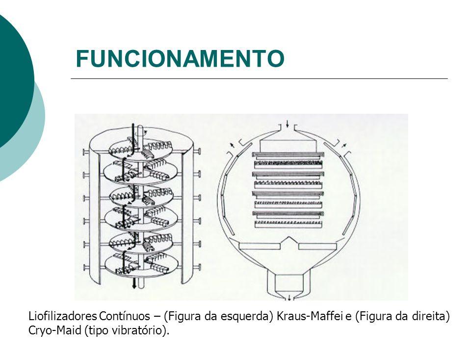 FUNCIONAMENTO Liofilizadores Contínuos – (Figura da esquerda) Kraus-Maffei e (Figura da direita) Cryo-Maid (tipo vibratório).