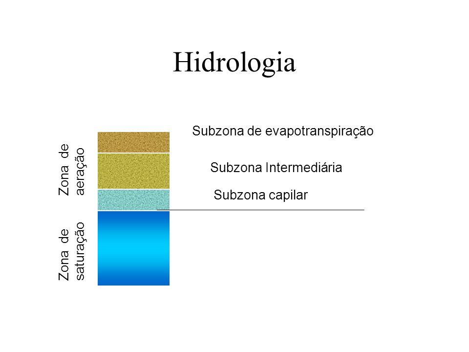 Hidrologia Subzona de evapotranspiração Zona de aeração