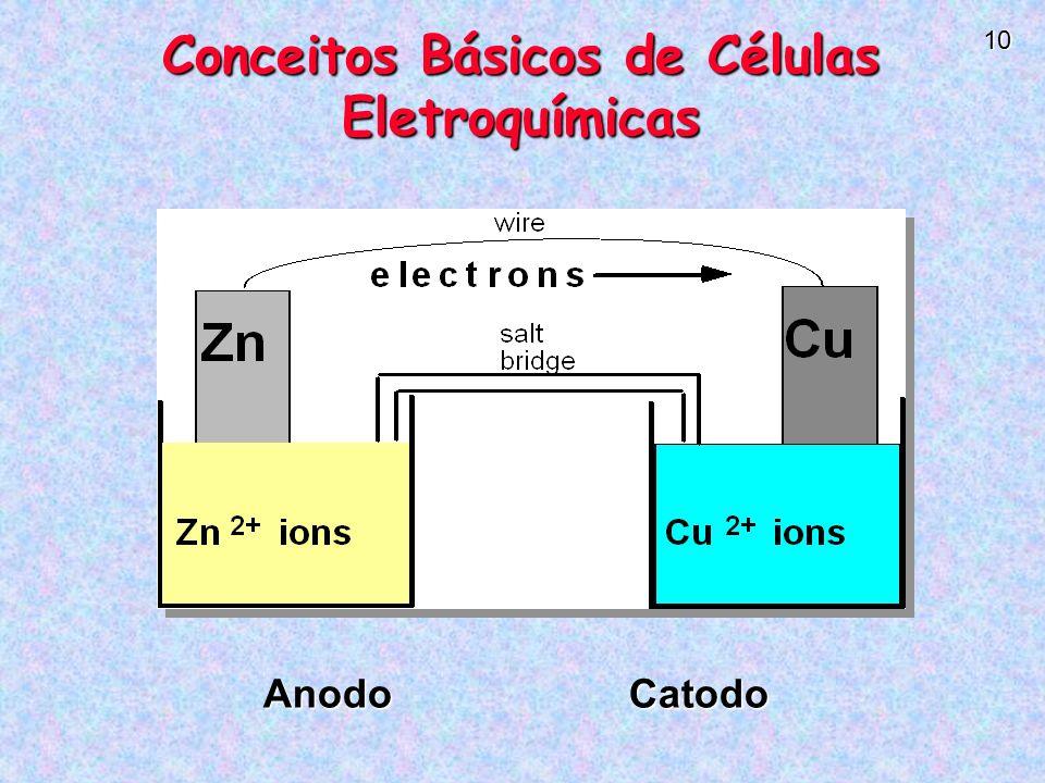 Conceitos Básicos de Células Eletroquímicas