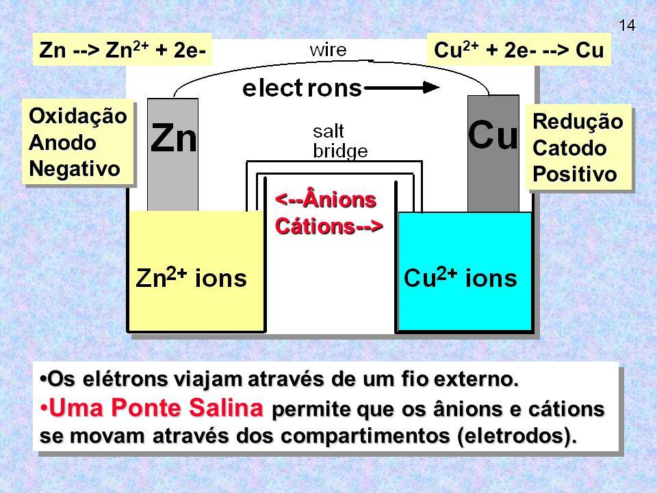 Zn --> Zn2+ + 2e- Cu2+ + 2e- --> Cu. Oxidação. Anodo. Negativo. Redução. Catodo. Positivo. <--Ânions.