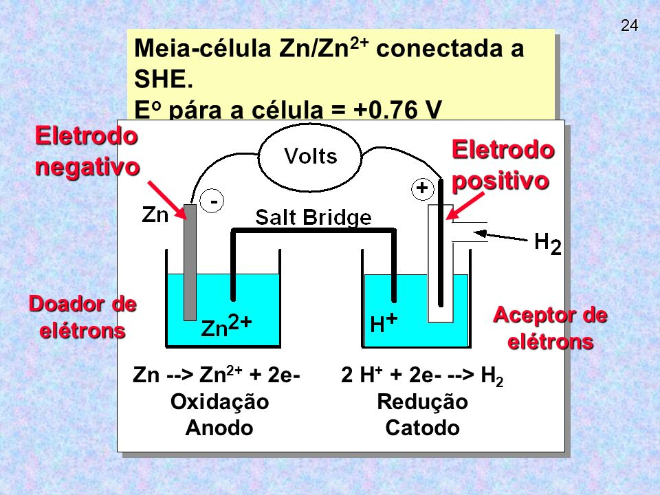 Meia-célula Zn/Zn2+ conectada a SHE. Eo pára a célula = +0.76 V