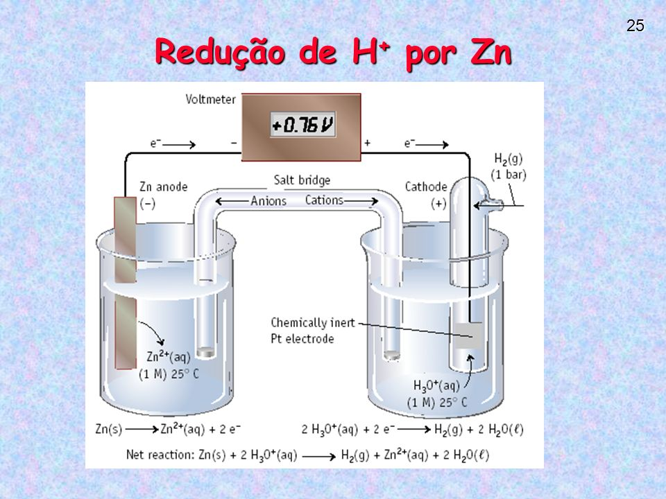 Redução de H+ por Zn