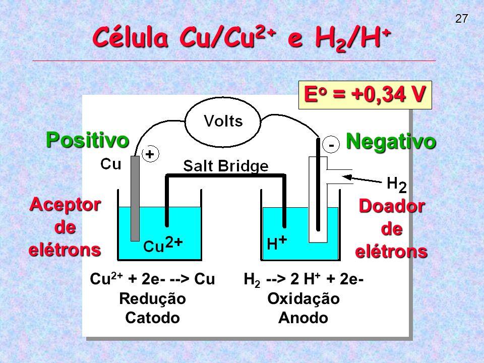 Célula Cu/Cu2+ e H2/H+ Eo = +0,34 V Positivo Negativo