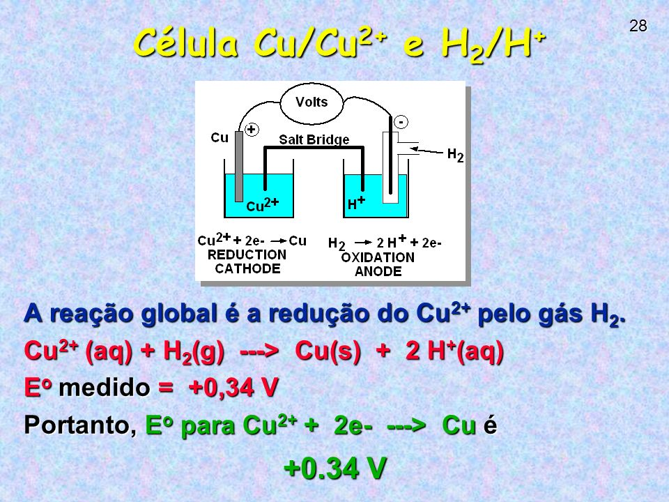 Célula Cu/Cu2+ e H2/H+ A reação global é a redução do Cu2+ pelo gás H2. Cu2+ (aq) + H2(g) ---> Cu(s) + 2 H+(aq)