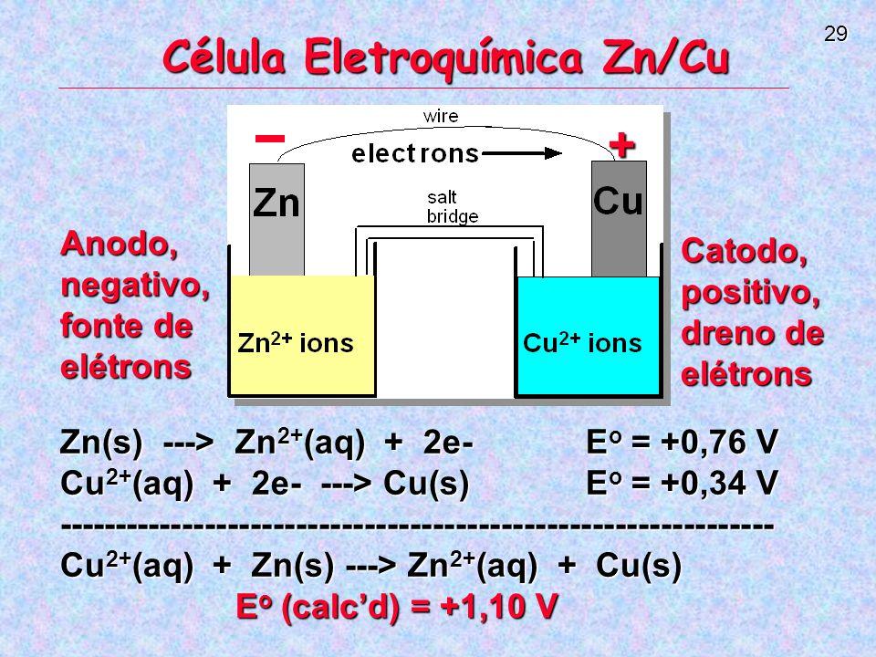 Célula Eletroquímica Zn/Cu