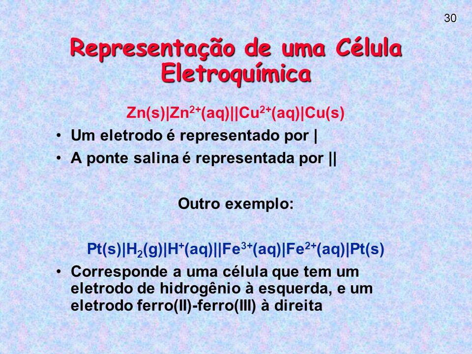 Representação de uma Célula Eletroquímica