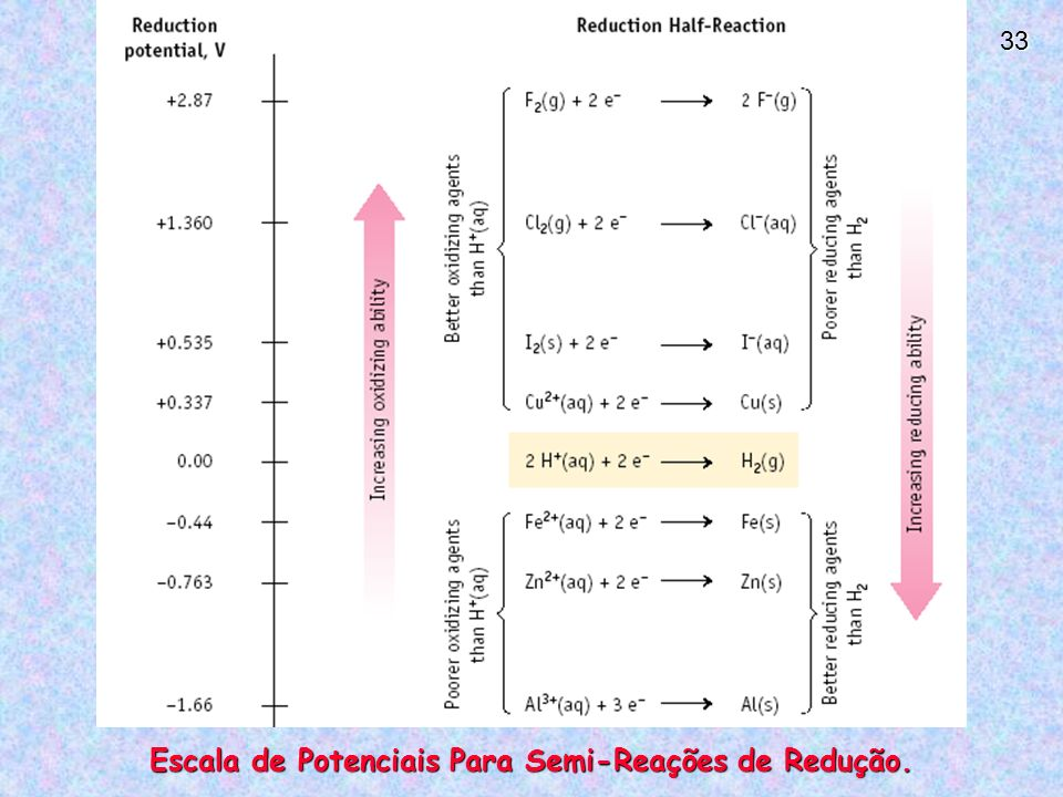 Escala de Potenciais Para Semi-Reações de Redução.