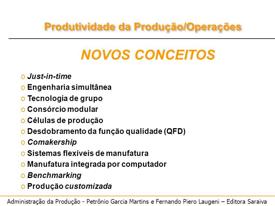 NOVOS CONCEITOS Just-in-time Engenharia simultânea Tecnologia de grupo