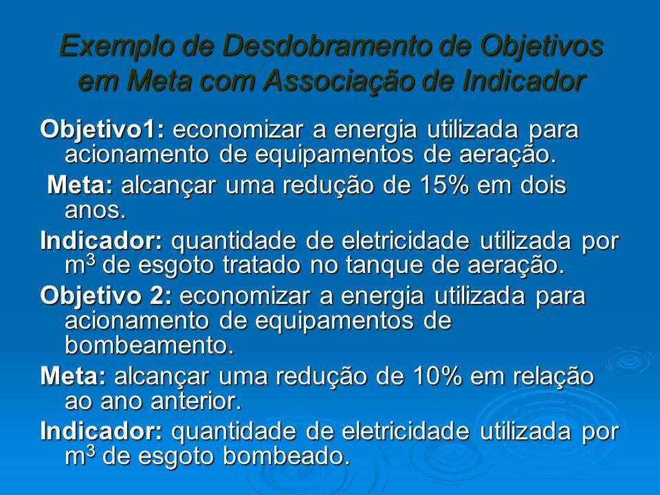Exemplo de Desdobramento de Objetivos em Meta com Associação de Indicador