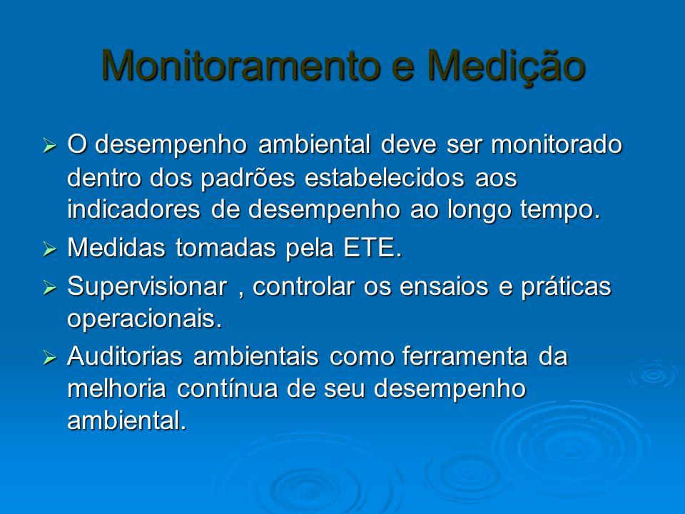 Monitoramento e Medição