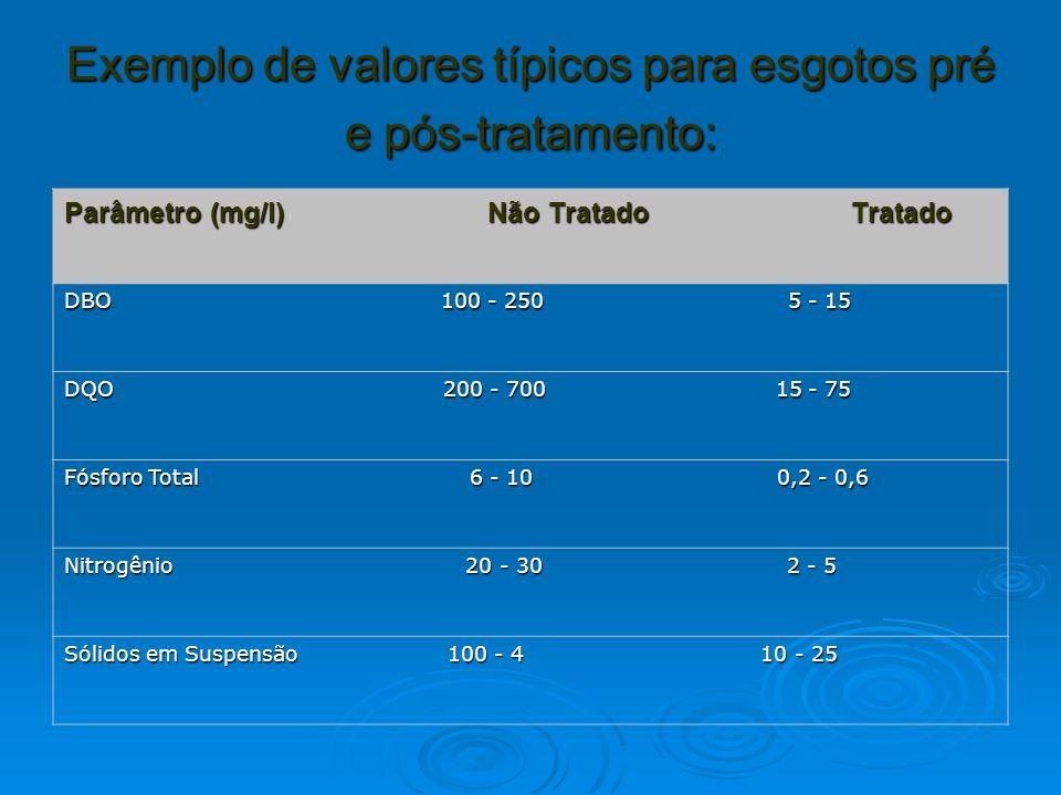 Exemplo de valores típicos para esgotos pré e pós-tratamento: