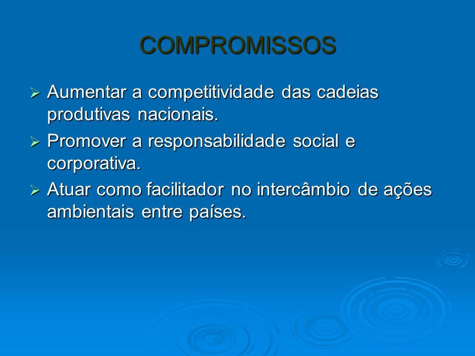 COMPROMISSOS Aumentar a competitividade das cadeias produtivas nacionais. Promover a responsabilidade social e corporativa.