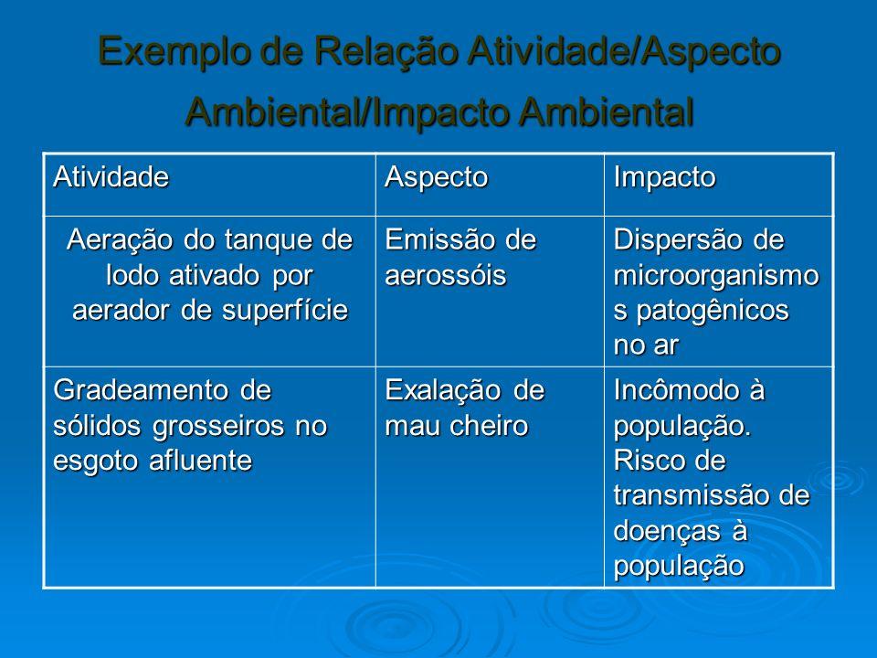 Exemplo de Relação Atividade/Aspecto Ambiental/Impacto Ambiental