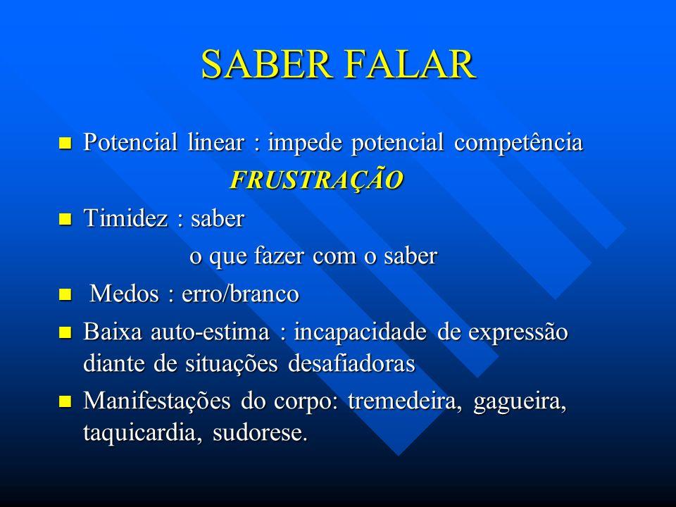 SABER FALAR Potencial linear : impede potencial competência FRUSTRAÇÃO