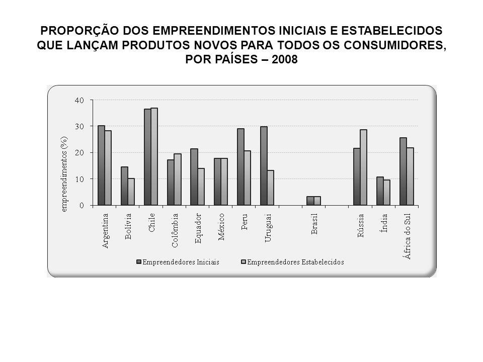 PROPORÇÃO DOS EMPREENDIMENTOS INICIAIS E ESTABELECIDOS QUE LANÇAM PRODUTOS NOVOS PARA TODOS OS CONSUMIDORES, POR PAÍSES – 2008