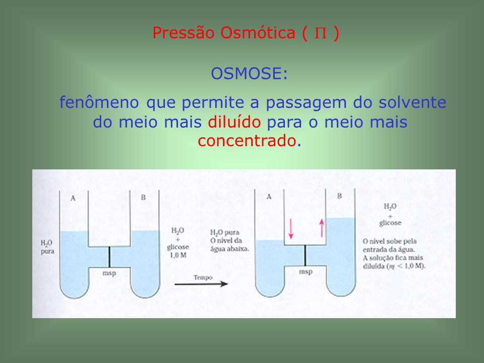 Pressão Osmótica (  ) OSMOSE: fenômeno que permite a passagem do solvente do meio mais diluído para o meio mais concentrado.