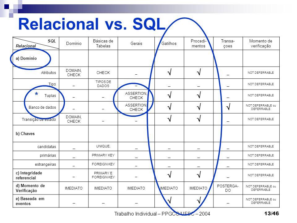 Relacional vs. SQL *  Trabalho Individual – PPGCC/UFSC – 2004 SQL
