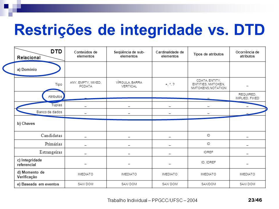 Restrições de integridade vs. DTD