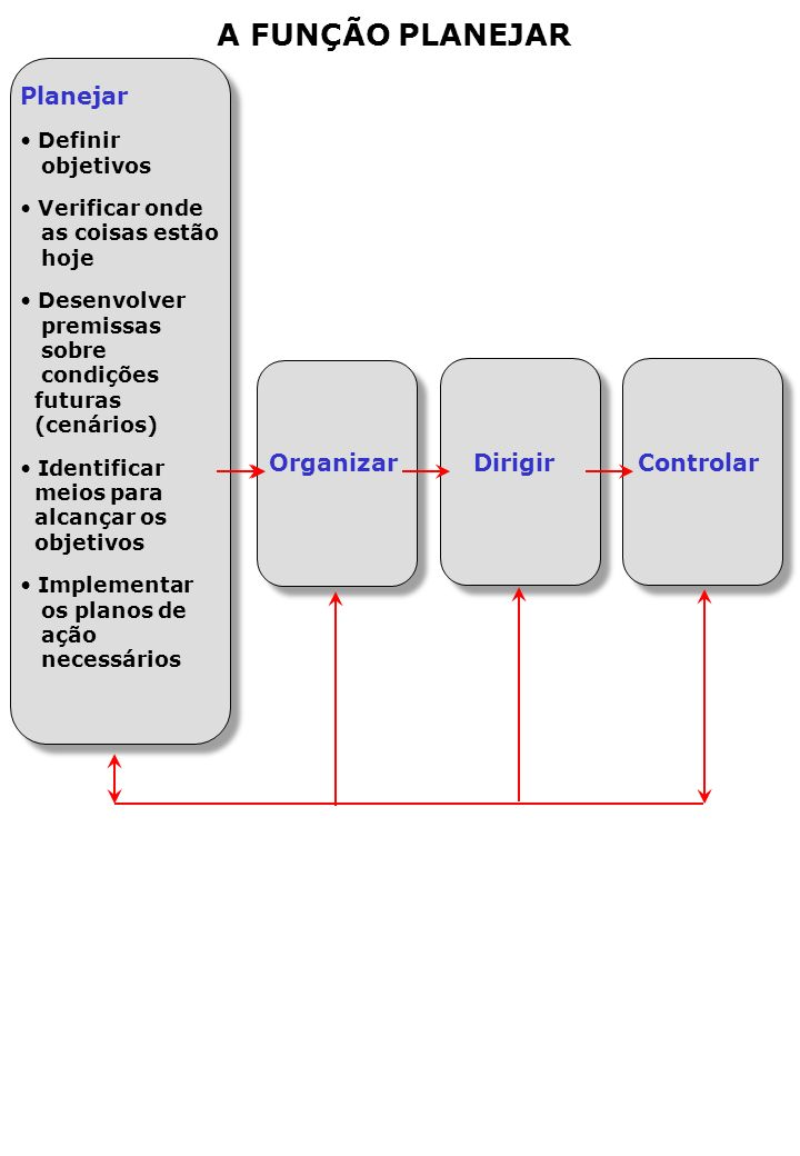 A FUNÇÃO PLANEJAR Planejar Organizar Dirigir Controlar Definir