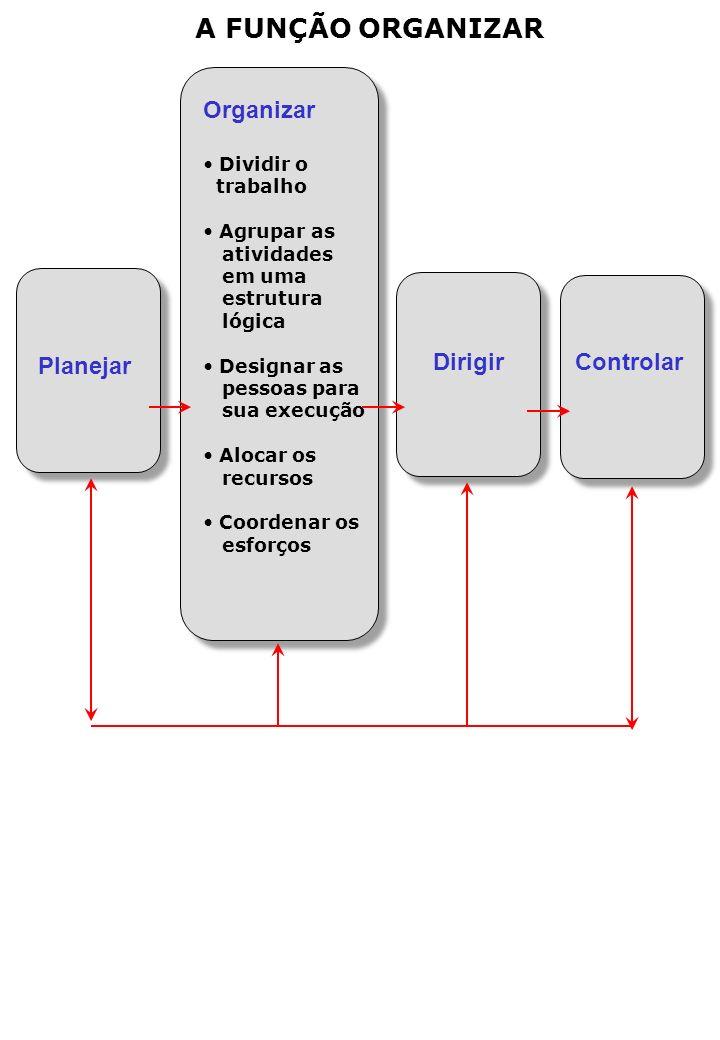 A FUNÇÃO ORGANIZAR Organizar Dirigir Controlar Planejar Dividir o