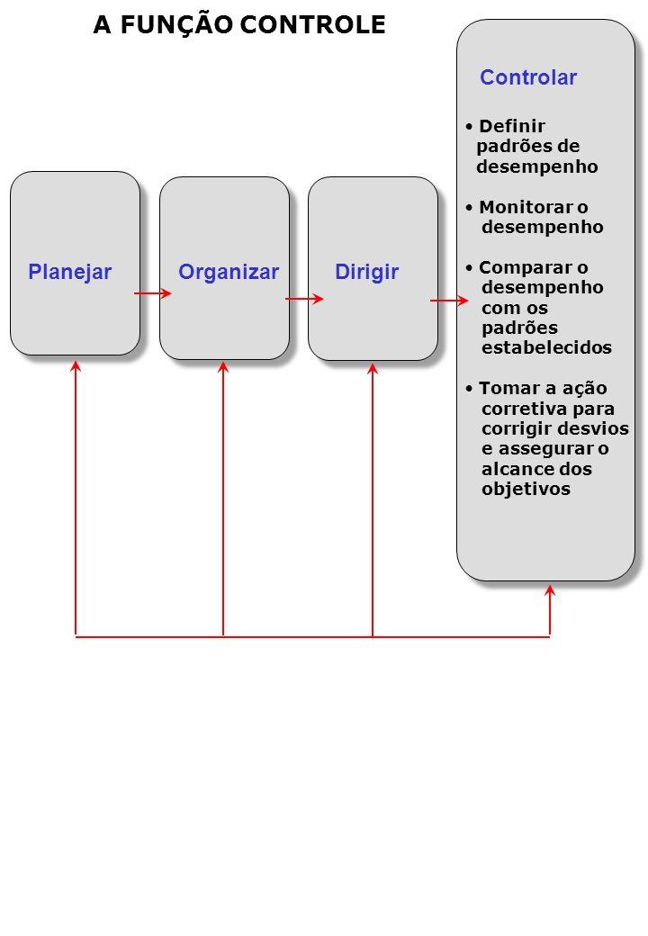 A FUNÇÃO CONTROLE Controlar Planejar Organizar Dirigir Definir