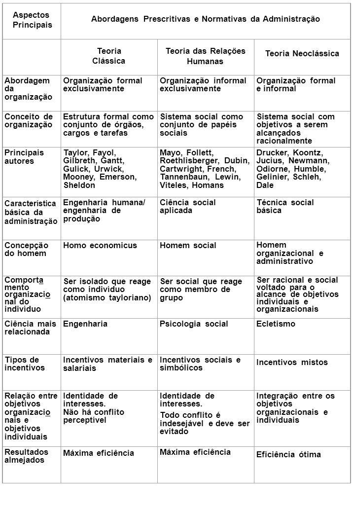 Abordagens Prescritivas e Normativas da Administração