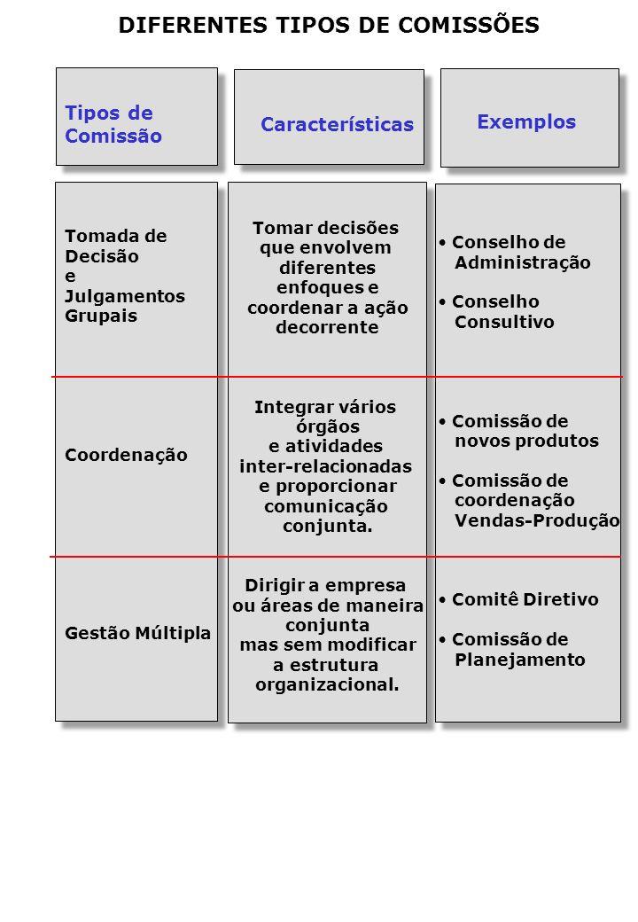 DIFERENTES TIPOS DE COMISSÕES