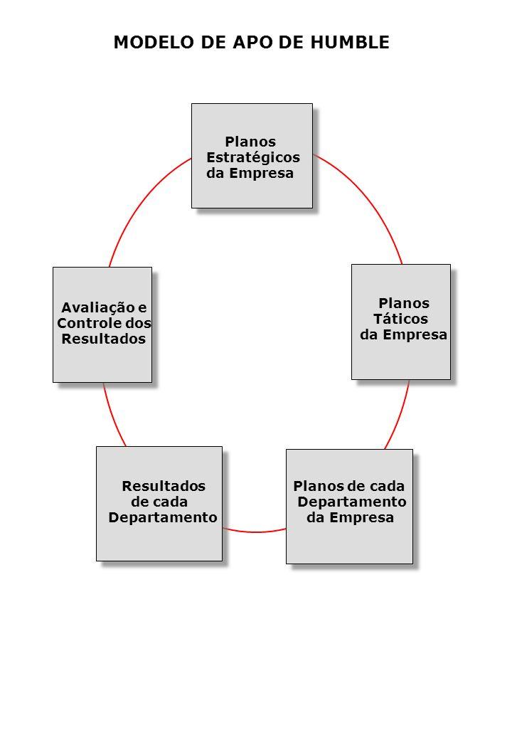 MODELO DE APO DE HUMBLE Planos Estratégicos da Empresa Planos Táticos